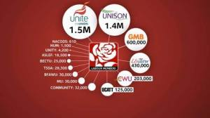 The 15 trades unions currently affiliated to the Labour Party