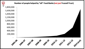 The number of people using all foodbanks 2005/6 - 2013/14